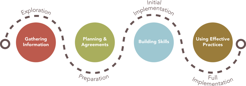 The four phases: Exploration (Gathering Information), Preparation (Planning & Agreements), Initial Implementation (Building Skills), and Full Implementation (Using Effective Practices)